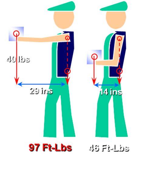 safe lifting diagram saferworksite safe material handling lifting