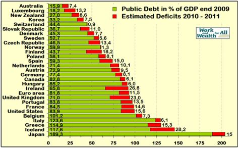 list of countries by public debt wikipedia the free nouvelles de bruxelles croissance differentielle europ 233 enne