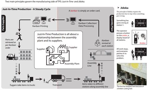 Toyota Supply Chain Supply Chain Management Understanding Toyota S Production