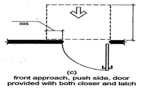 push pull ada requirements pictures to pin on