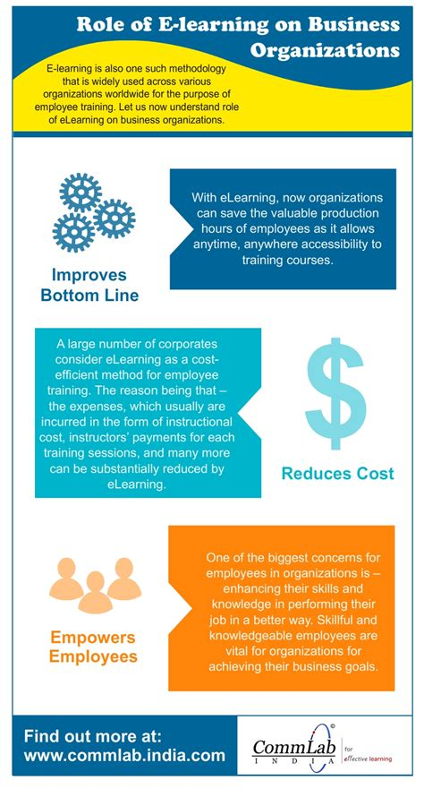 how does e learning benefit the learner an infographic benefits of using e learning in organizations an infographic