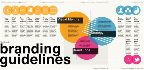 design process guidelines skiilight interactive what is branding