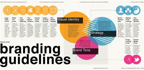design guidelines branding skiilight interactive what is branding