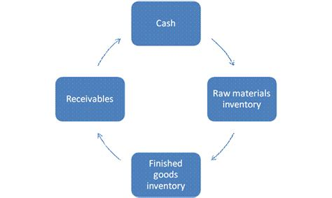 working capital diagram cycle inventory