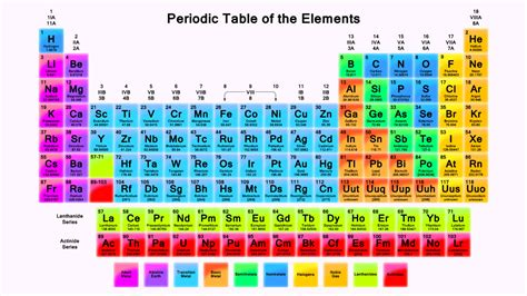 California Periodic Table by Iupac Revises Standard Atomic Weights For Gold Fluorine