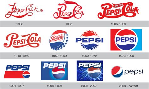 logo evolution pepsi the evolution of brand name logos allison o keefe designs