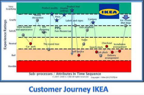 Customer Experience Mapping Template by Finding Inspiration For Customer Journey Mapping Mind