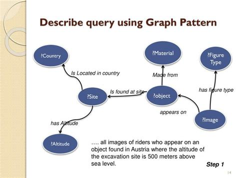 describe pattern line graph ppt ontology based software for archaeology powerpoint