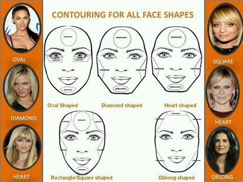 describing someones face shape shape face shapes and contouring on pinterest