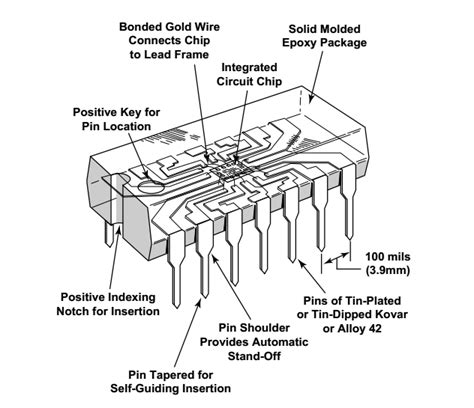 how do integrated circuit work integrated circuit what is a quot die quot package electrical engineering stack exchange