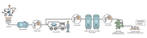 diagramme de fabrication de yaourt pdf la cr 232 me circuit de fabrication les produits laitiers