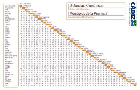 tabla de distancias mexico distancia entre ciudades mapa