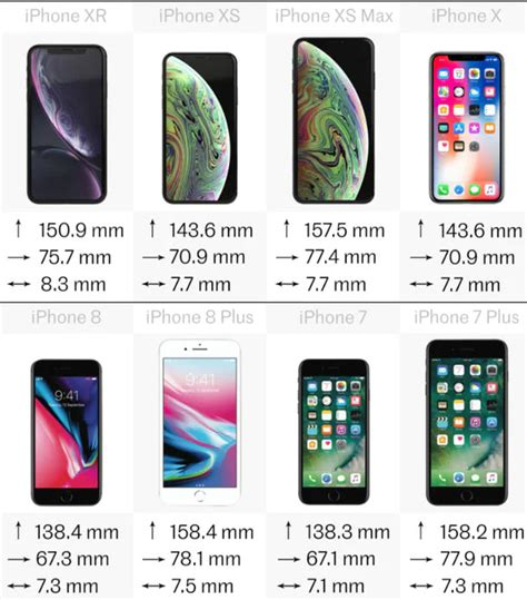 comparatif derniers iphone     xr xs  max