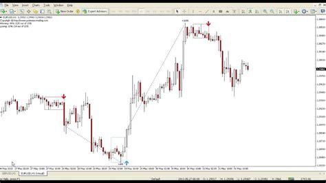 swing significato trading room significato 60 seconds binarie opzioni