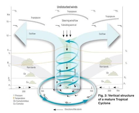 cyclone formation diagram how are the tropical cyclones formed quora