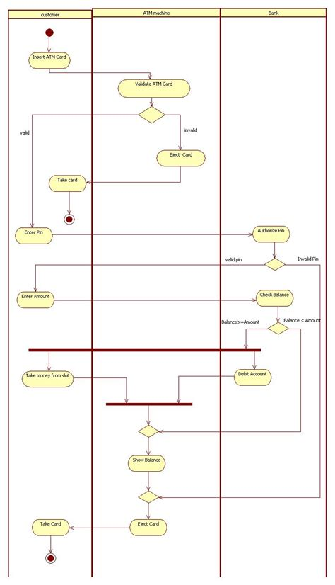 activity diagram for banking uml diagrams for atm machine it kaka