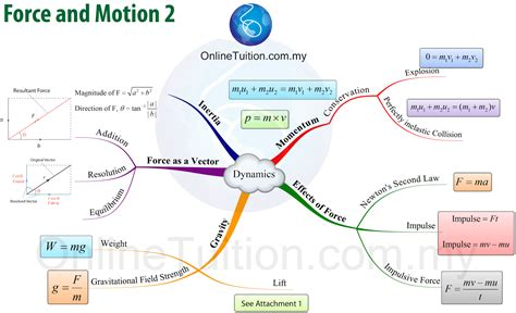 map formula spm form 4 physics mind map formulae list chapter 2 spm physics form 4 form 5 revision notes