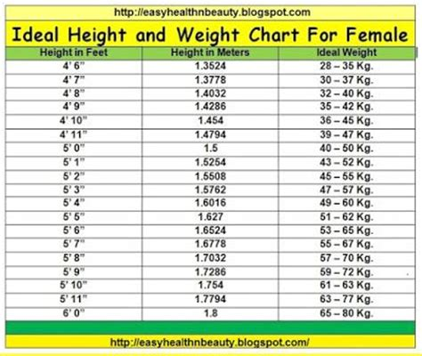 ideal picture height ideal height and weight chart for females weight lose