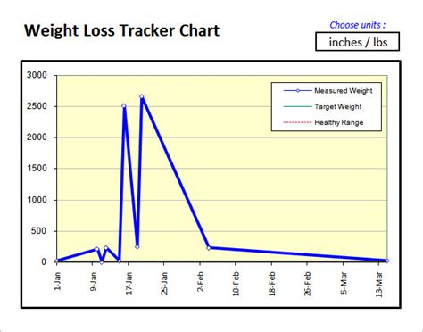 weight chart template free weight loss tracking graph weight loss diet plans