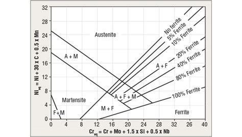 austenitic stainless steel phase diagram influence of alloying elements on austenite 2015 03 06