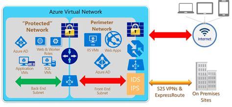 Azure network security best practices   Microsoft Docs