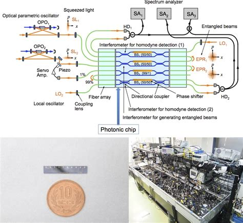 integrated waveguide circuits for optical quantum computing integrated waveguide circuits for optical quantum