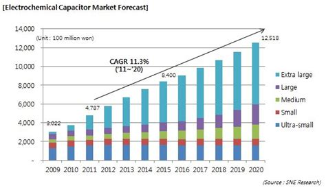 capacitor market sne research