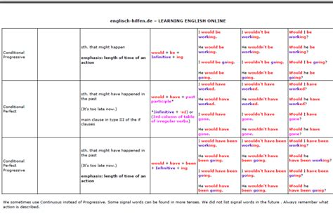 samal genesis meaning verb tenses chart s assistant to k 12