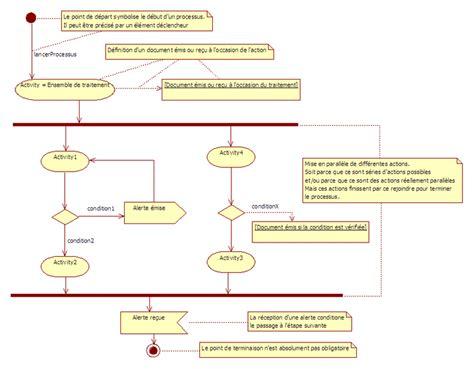 exemple diagramme d activité uml exemple de projet avec simax erp uml sysml