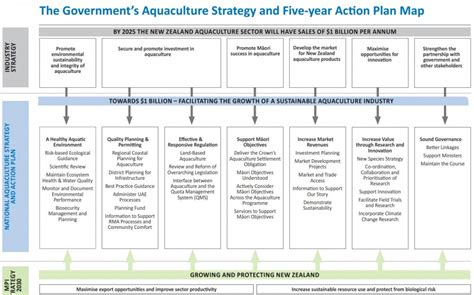 ministry strategic plan template government aquaculture strategy