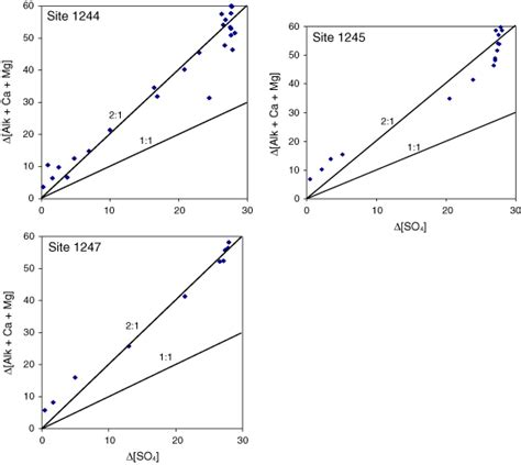 slope of 1 figure f11 plot of sulfate consumed vs alkalinity