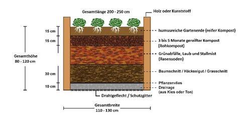 Bau Hochbeet Bauanleitung 6147 by Hochbeet Bauanleitung Kerryskritters