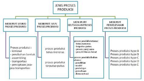 pengertian layout manajemen operasi pengertian dan ruang lingkup manajemen produksi dan