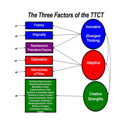 torrance tests of creative thinking ttct kevin corbett