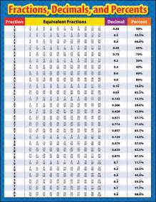 search results for fraction decimal percent chart