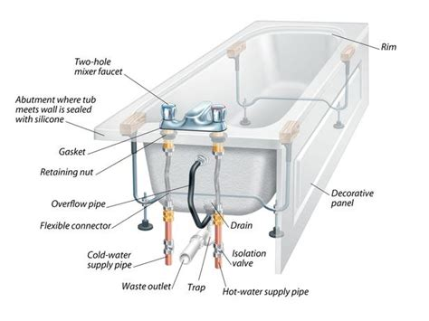 tub drain plumbing diagram