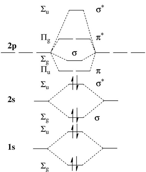 orbital diagrams molecular orbital diagrams diagram site