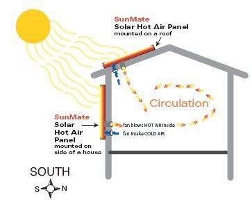 solar heater diagram sunmate solar air heating system