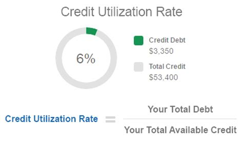Credit Card Debt Formula Credit Card Debt Ratio Formula Infocard Co