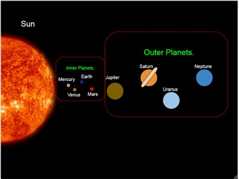 Outer Iner related keywords suggestions for inner and outer planets