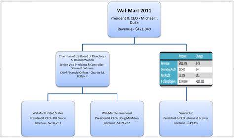 walmart essays organizational structure of wal mart essay leilani