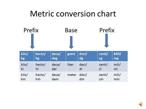 how to convert liter to kilogram metric conversion chart ppt