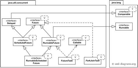 java uml diagram java 7 util concurrent api uml class diagram exles