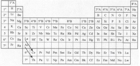 tavola periodica con i numeri di ossidazione pin la sottostante tavola periodica degli elementi 232