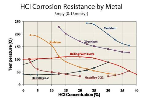 corrosion resistance definition metal resistor corrosion 28 images improve corrosion resistance with metal finishing