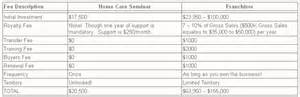 in home health care cost home health care franchise cost comparison