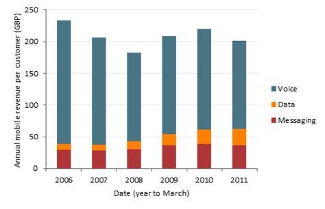 italian mobile operators will mobile operators turn around declining revenues