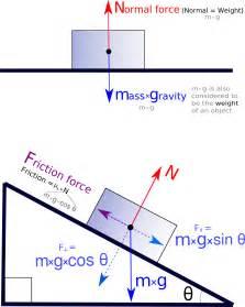 freebody diagrams diagram free diagrams forces and free