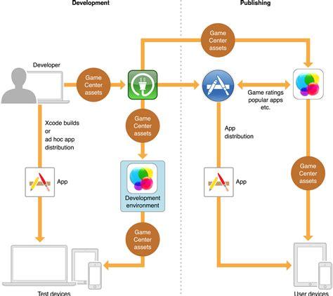 game design network developing a game center aware game