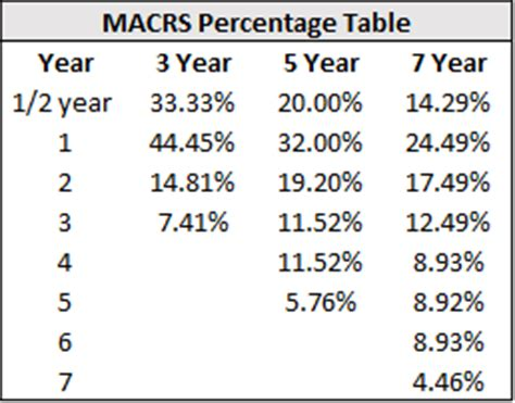 Macrs Table by Macrs Related Keywords Suggestions Macrs